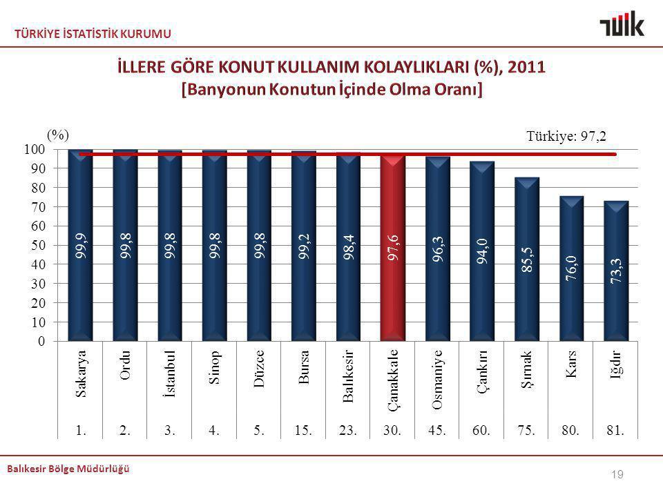 İLLERE GÖRE KONUT KULLANIM KOLAYLIKLARI (%), 2011 [Banyonun Konutun İçinde Olma Oranı]